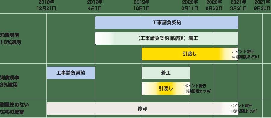工事等の時期の図