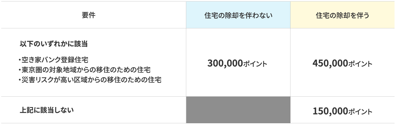 既存住宅の購入の場合のポイント表