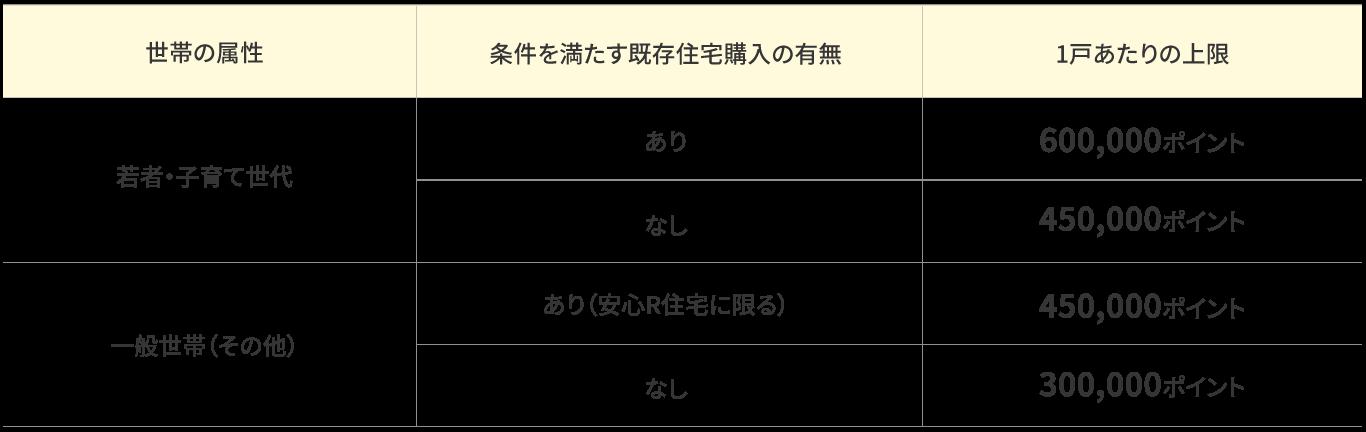 リフォーム工事の場合のポイント表