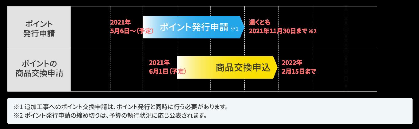 新築住宅の建築・購入またはリフォームの「完了後」のポイント発行申請の場合の図