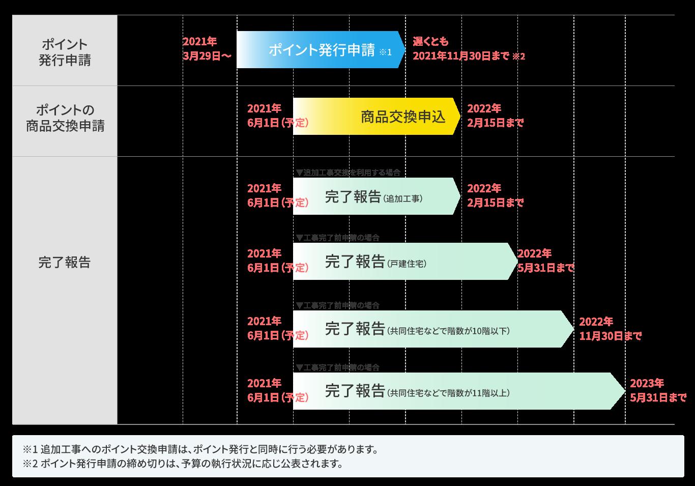 新築住宅の建築・購入またはリフォームの「工事前」のポイント発行申請の場合の図