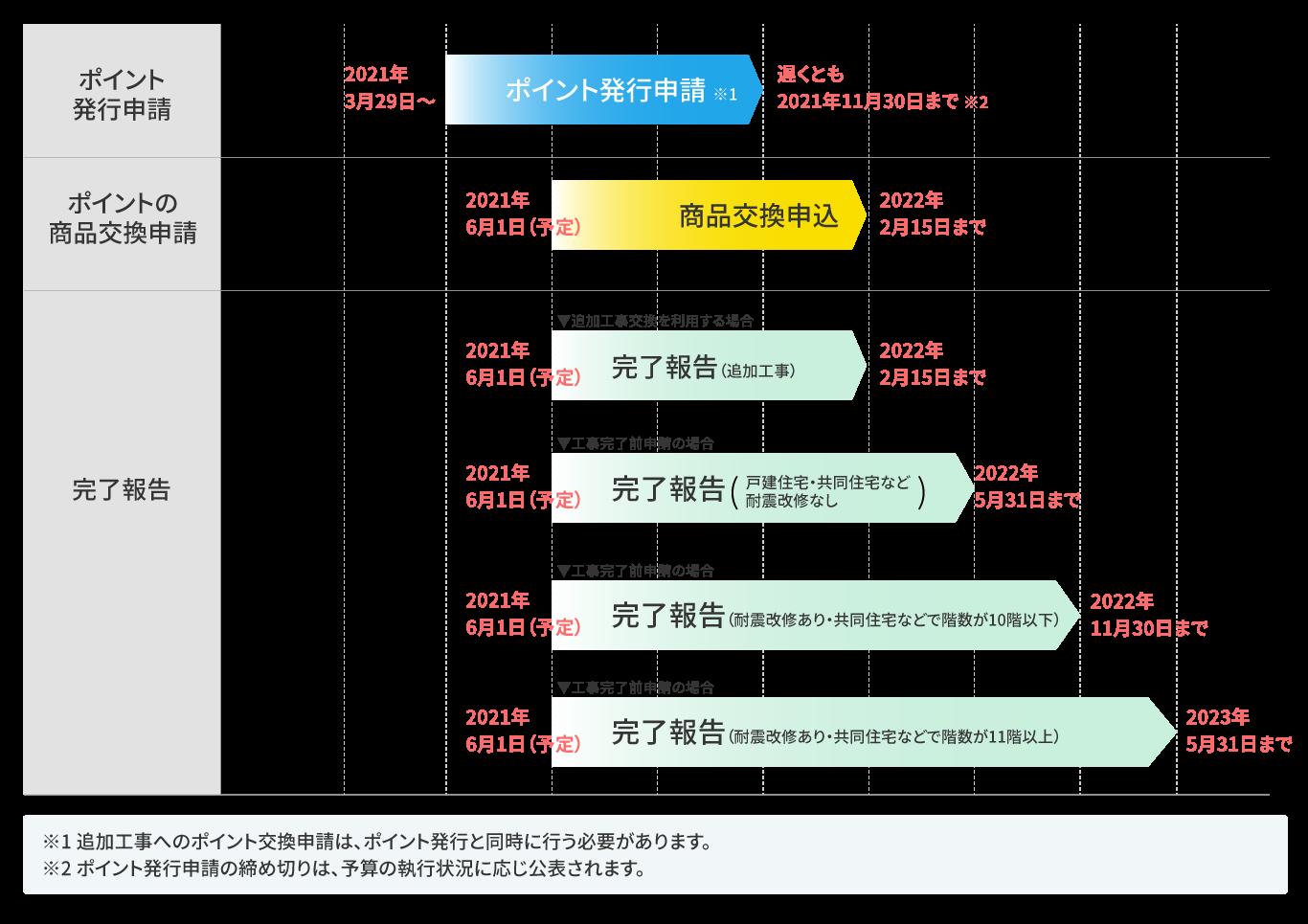 リフォームの「工事後」のポイント発行申請の場合の図