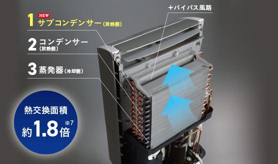 三列熱交換器のイメージ