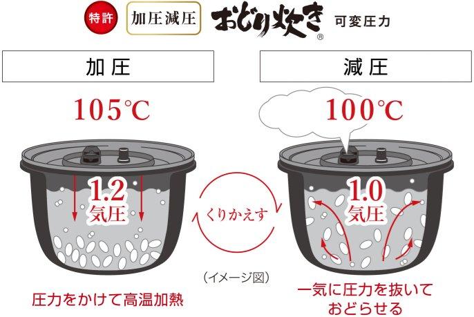 【パナソニック 】SR-MPA101-K 可変圧力IHジャー炊飯器 5.5合炊き おどり炊き ブラック